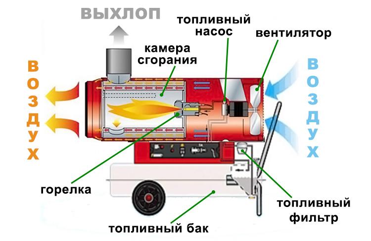 Дизельное топливо для тепловой пушки: продажа, где купить и цена Блог СитиСтройOil