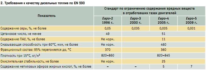 Содержание серы в дизельном топливе евро 4