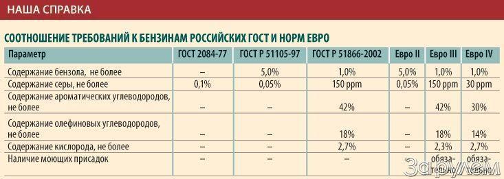 Соотношение требований к бензинам российских ГОСТ и норм ЕВРО
