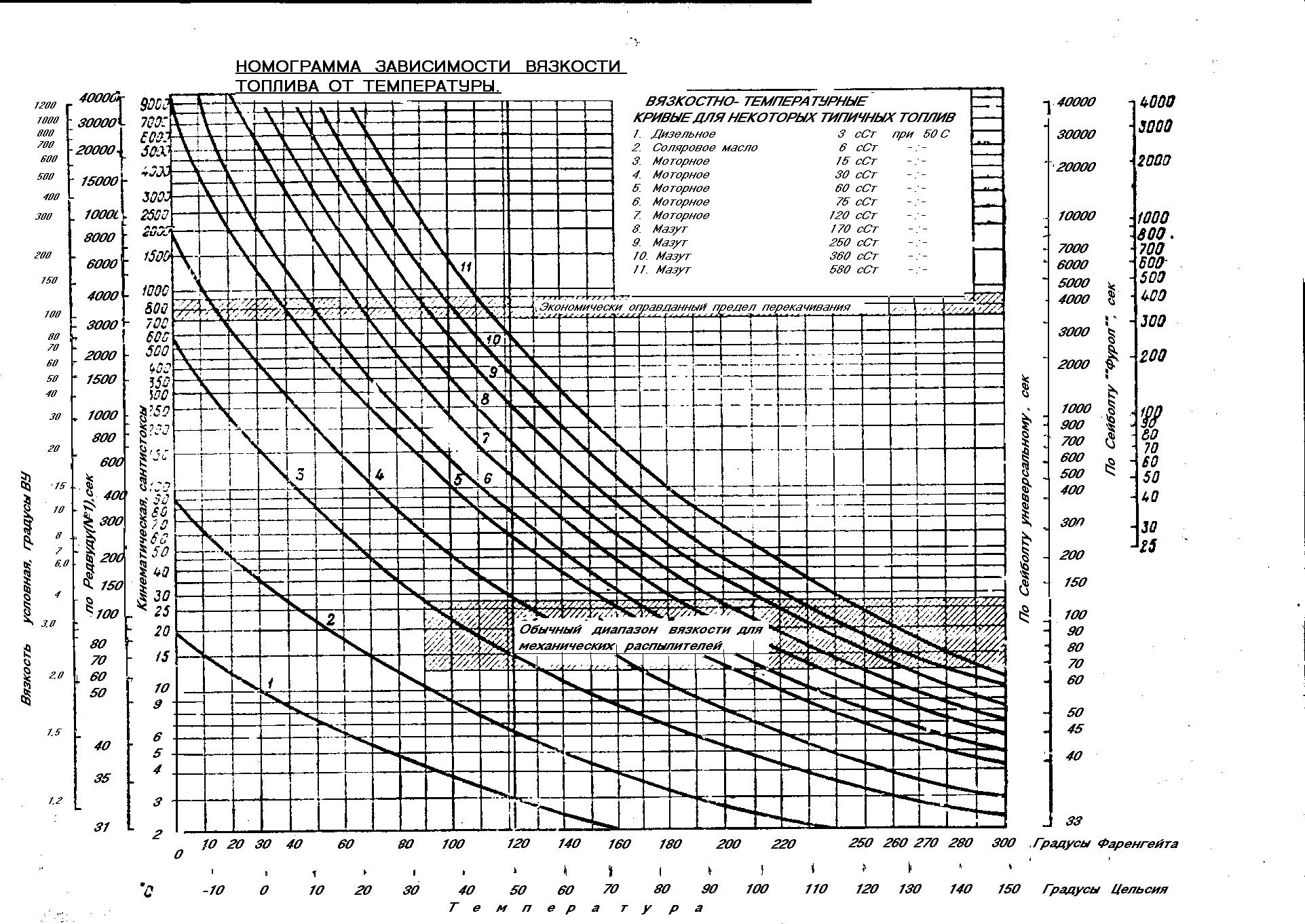 Диаграмма зависимости вязкости дизтоплива от температуры