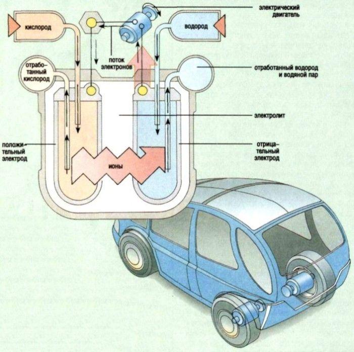 Автомобиль на альтернативном топливе своими руками